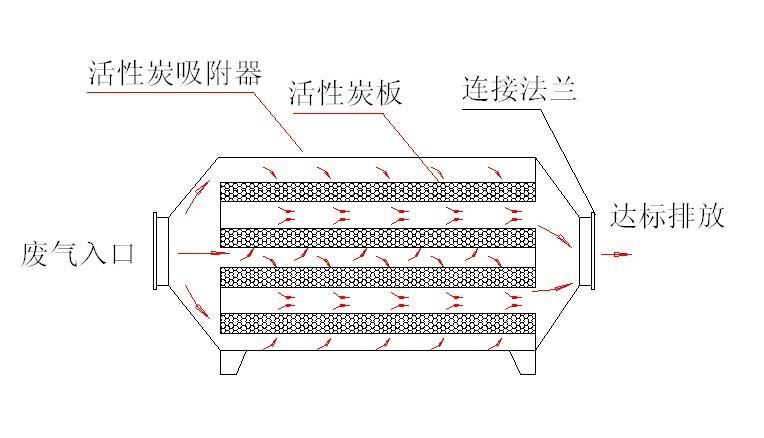 活性炭吸附器结构图.jpg